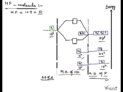 Hydrogen Fluoride Molecule, HF Molecule, Energy level