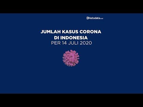 TERBARU: Kasus Corona di Indonesia per Selasa, 14 Juli 2020   Katadata Indonesia