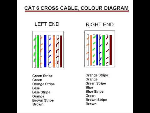 For Cat 6 Cable Wiring Router To Router Diagram Cross Cable Cat6 Youtube