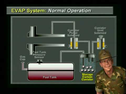 Emission Wiring Diagram 2001 Jeep Cherokee Wells Evap Training With Sgt Tech P0440 P0441 P0442