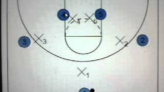 Quick Hitters for Youth Basketball: Set Play vs. M2M ″D″-Double Screen into Backdoor Cut