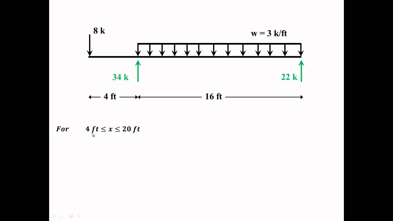 Example Finding The Shear Force And Bending Moment Diagram For A