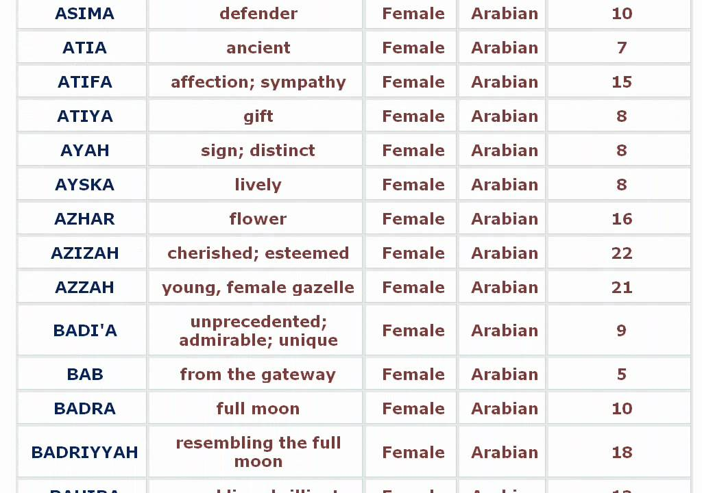 List Islamic Urdu Girls Names