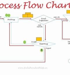 process flow diagram html5 wiring diagrams konsult process flow diagram html5 [ 1280 x 720 Pixel ]