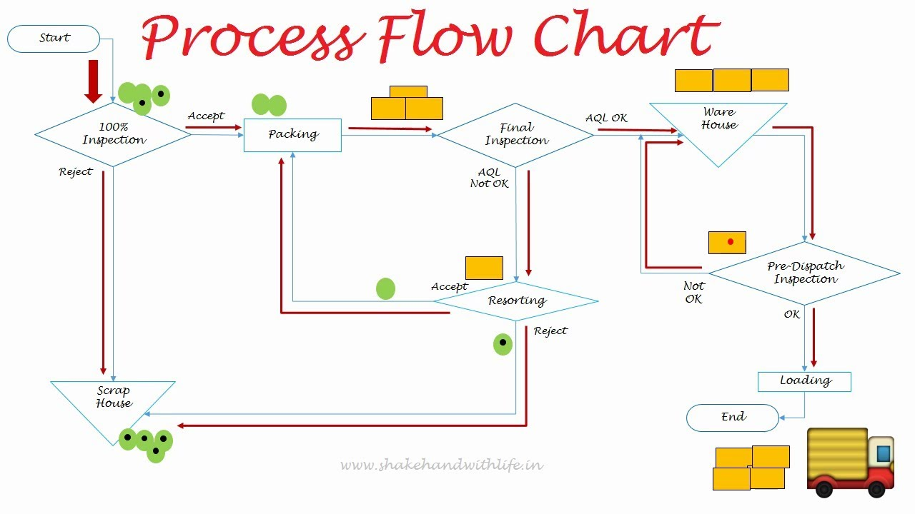 hight resolution of process flow diagram html5 wiring diagrams konsult process flow diagram html5