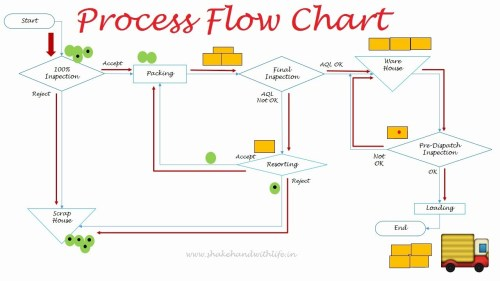 small resolution of process flow diagram html5 wiring diagrams konsult process flow diagram html5