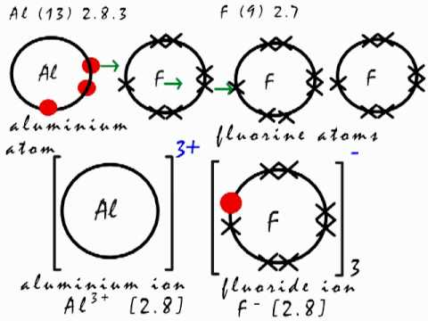 electron dot diagram for potassium hss wiring coil split this is how the ionic bond forms in aluminium fluoride (alf3). - youtube