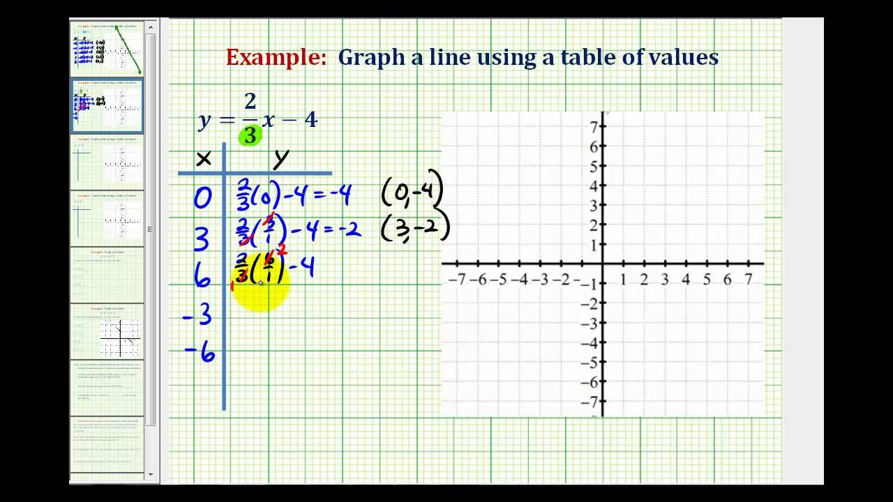 Multi Step Equations And Inequalities