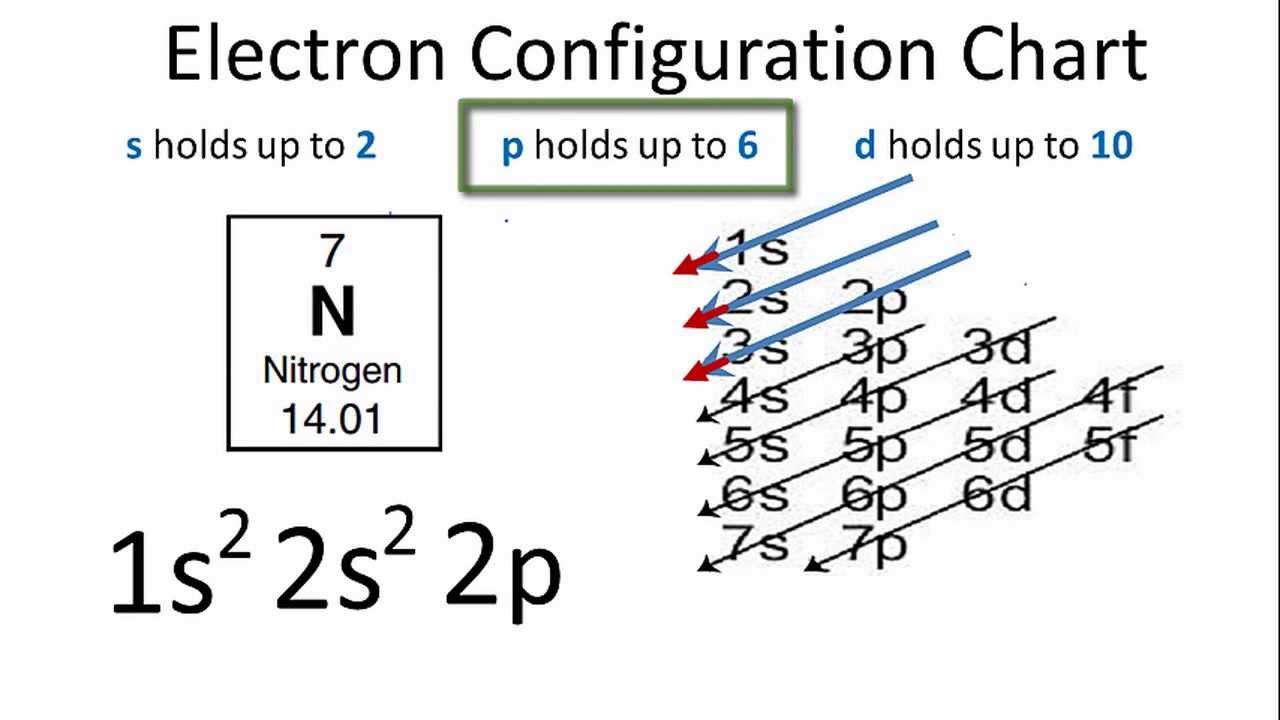 description oxygen molecule orbitals diagram