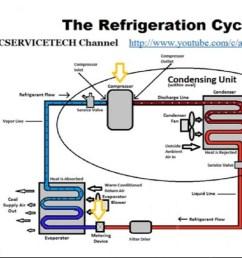 vapour compression refrigeration cycle t  diagram [ 1280 x 720 Pixel ]