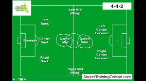 How to Play Soccer: Soccer Formations  YouTube