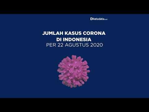 TERBARU: Kasus Corona di Indonesia per Sabtu, 22 Agustus 2020 | Katadata Indonesia