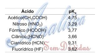 Equilibrio ácido base 1 acidos fortes e fracos, Ka pKa e pH