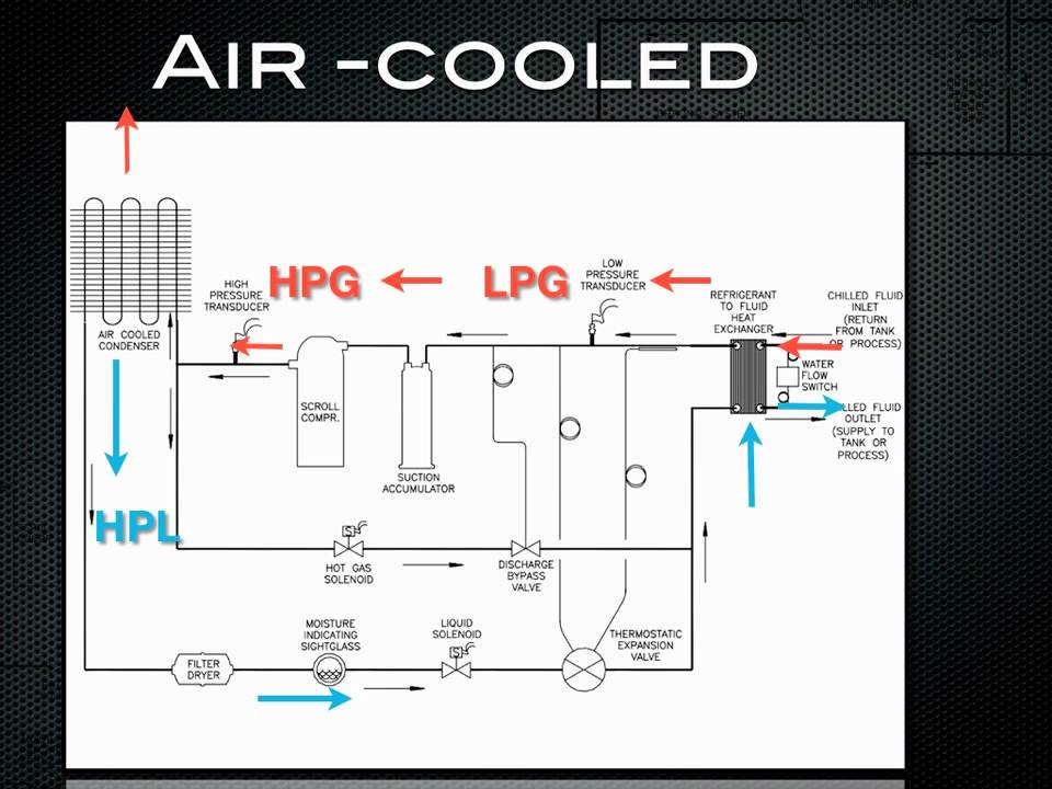 Wiring Schematics For Ac Units How A Chiller Works Air Cooled Refrigeration Youtube