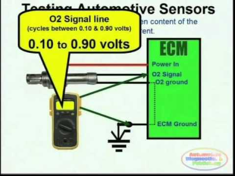 96 jeep cherokee pcm wiring diagram how to read diagrams aviation o2 sensor & - youtube