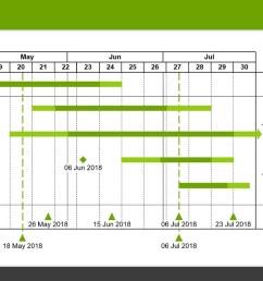 diagramma di gantt timeline  [ 1280 x 720 Pixel ]