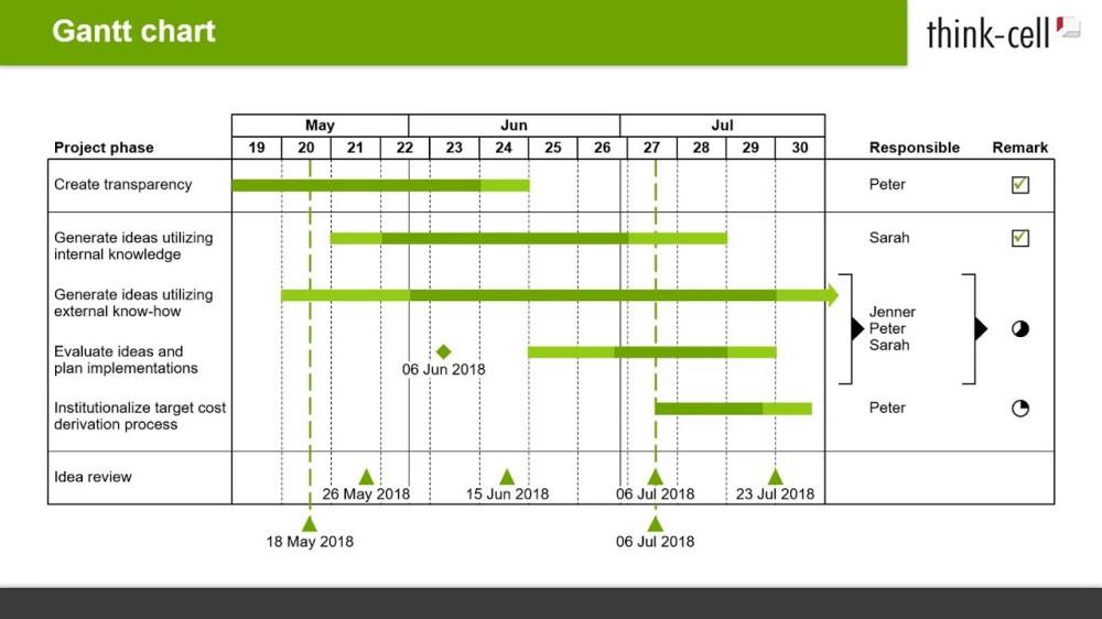medium resolution of diagramma di gantt timeline