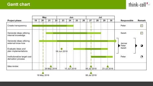 small resolution of diagramma di gantt timeline