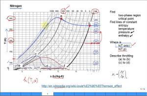 Explain Joule Thomson effect with Nitrogen TS diagram  YouTube