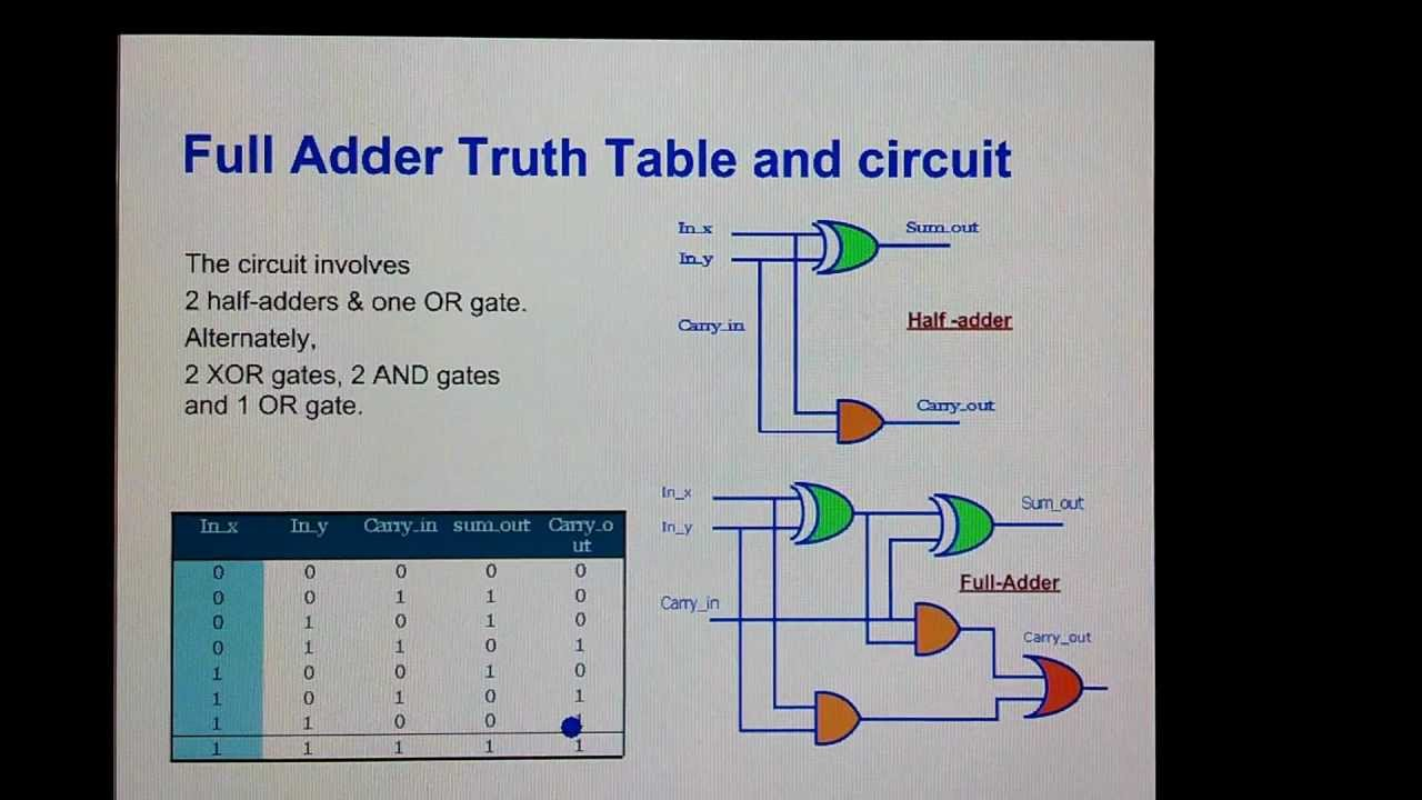 Full Subtractor Truth Table Logic Diagram Of Half