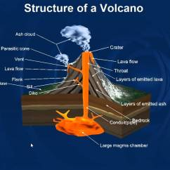 Stratovolcano Diagram With Labels 240v Thermostat Wiring Shield Volcano Diagram, Shield, Get Free Image About