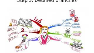 How to Make a Mind Map - The Basics