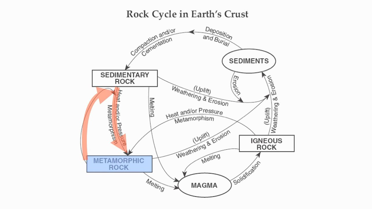 Reference Table Page 6-The Rock Cycle-Hommocks Earth