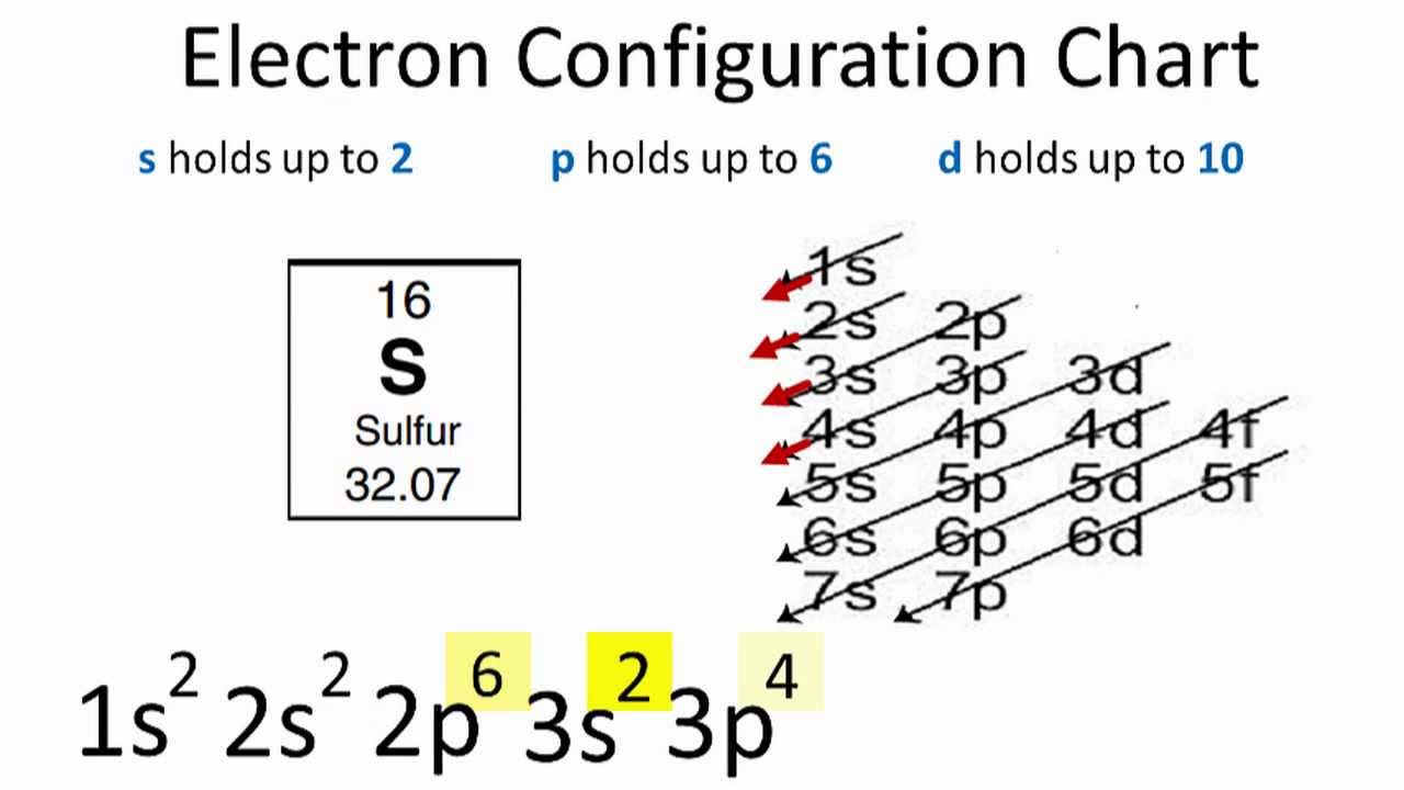 electron dot diagram for s 13 pin caravan plug wiring uk lewis lithium chloride toyskids co sulfur configuration youtube argon fluorine