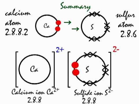 Bohr Diagram For Calcium Chloride What Is The Ionic Bond Formation Of Calcium And Sulfur