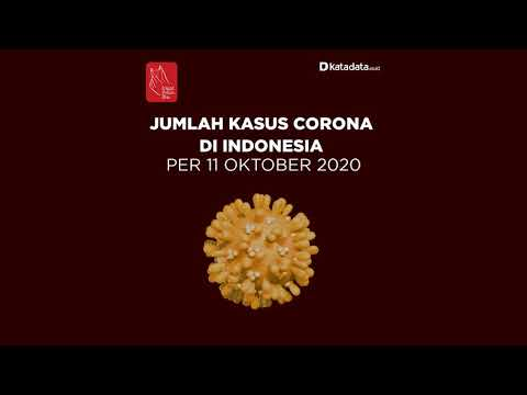 TERBARU: Kasus Covid-19 di Indonesia per hari Minggu, 11 Oktober 2020 | Katadata Indonesia