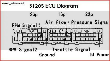 Does anyone have ECU diagram or pin out of 3SGTE st205