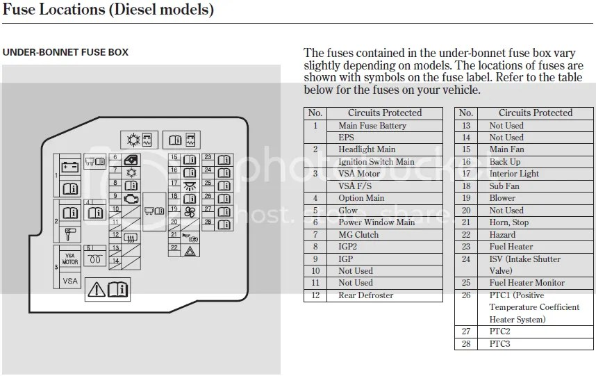 2003 Honda Accord Engine Diagram Fuses Fuses List Civinfo