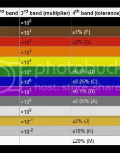 Here is an example on how to use the chart if you have  resistor with these color bands it read in order from left also value code lighthouse leds rh lighthouseleds