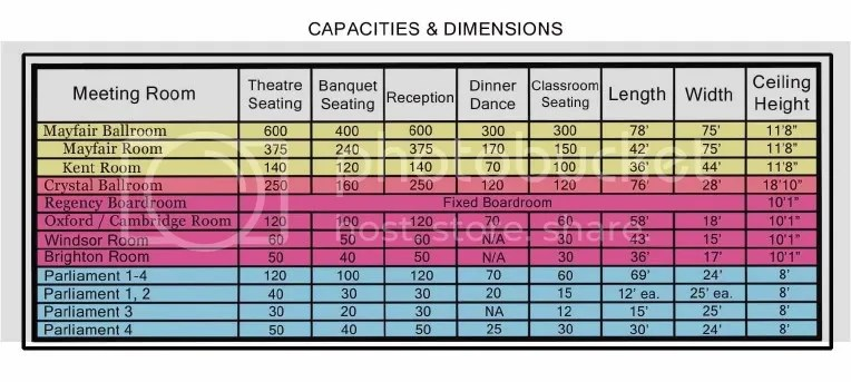 Dimensions & Capacities