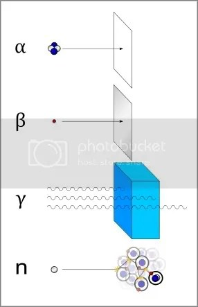 https://i0.wp.com/i1014.photobucket.com/albums/af266/haremountain/Radionuclides/250px-Alfa_beta_gamma_neutron_radiationsvg_border.jpg