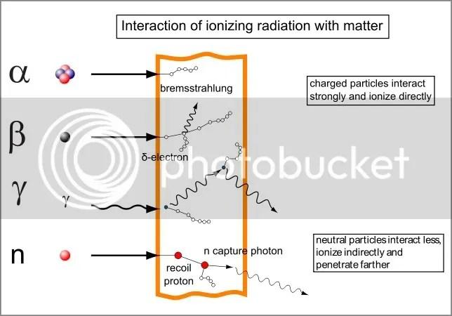 https://i0.wp.com/i1014.photobucket.com/albums/af266/haremountain/Radionuclides/632px-Types_of_radiationsvg_border.jpg