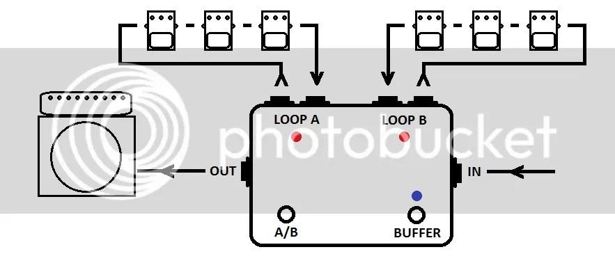 3PDT Dual FX Loop...