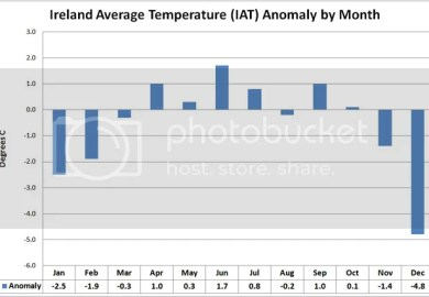 Average Temperatures In Ireland By Month
