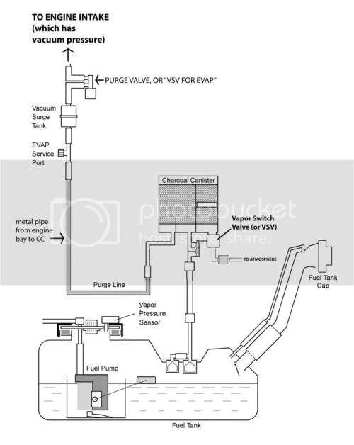 small resolution of code p0456 when its not the gas cap toyota 4runner forum evap system diagram on toyota tundra fuel pressure valve location