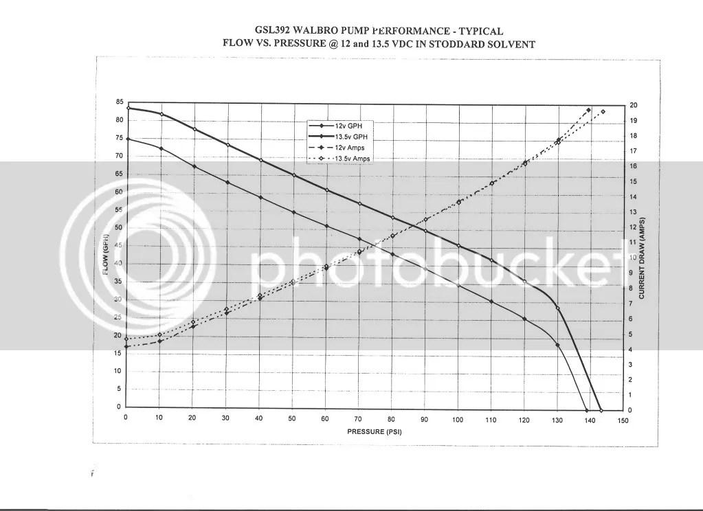 inline fuel pump + adjustable fuel pressure regulator mod