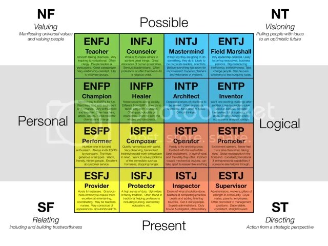 MBTI Type  Talk About Marriage