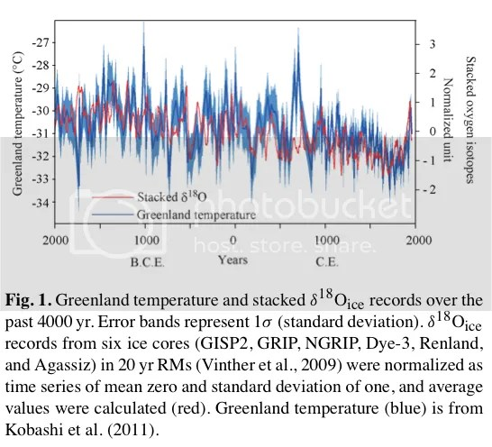 Nature Unbound III: Holocene climate variability (Part A