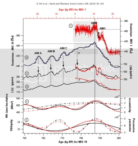 Impact of the ~ 2400 yr solar cycle on climate and ... on