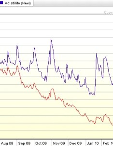 Source stockcharts also vix and more chart of the week vxx vs rh vixandmorespot