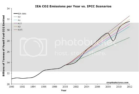 photo CO2_Emissions_IPCC_Obs_2012_zpsd3f8cb8f.jpg