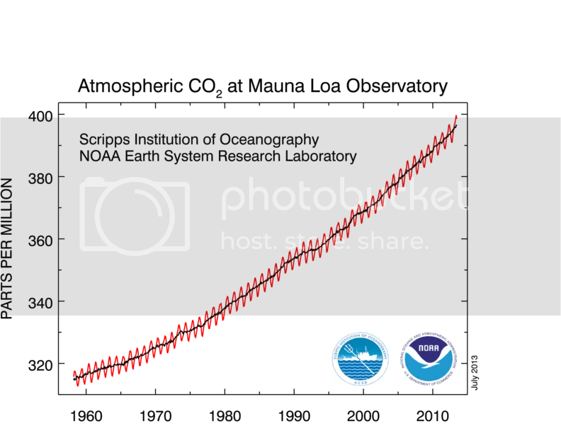 photo CO2_concentration_50y_trend_NOAA_201307_zps11bdf547.png