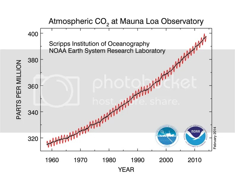 photo CO2_concentration_50y_trend_NOAA_201401_zps00b30f9c.png