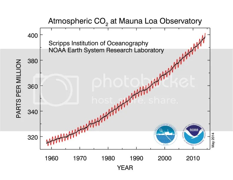 photo CO2_concentration_50y_trend_NOAA_201404_zps13abf83e.png