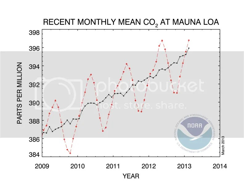 photo CO2_concentration_5y_trend_NOAA_201303_zpse1a5ad12.png