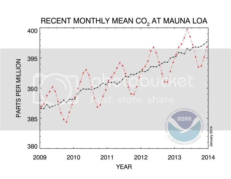 photo CO2_concentration_5y_trend_NOAA_201312_zpse6bb2b3c.png